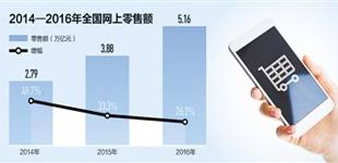 我国网上零售额去年破5万亿 电商该如何缴税?