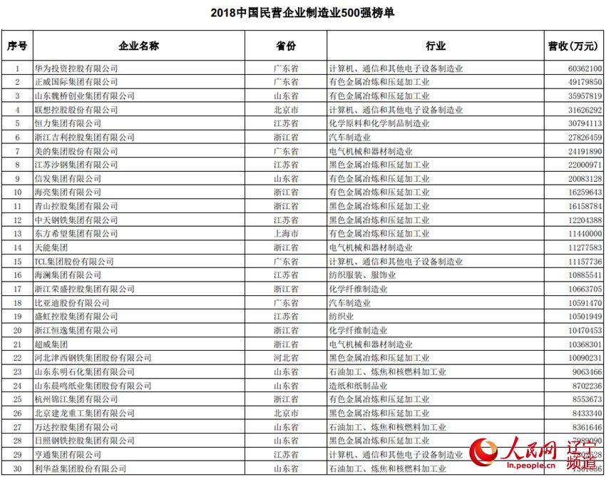 2018中国民营企业制造业500强榜单