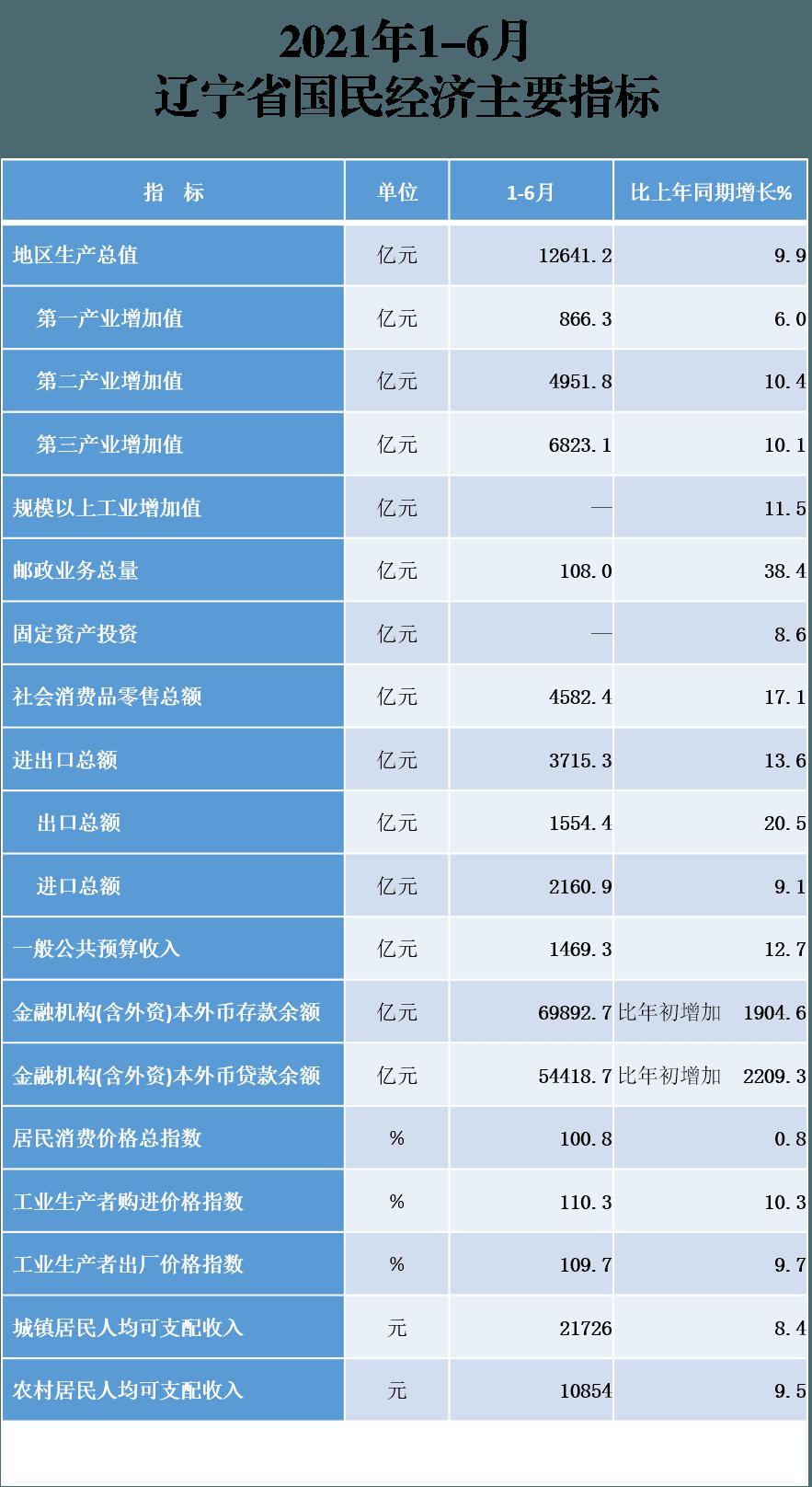 上半年gdp辽宁_2021年上半年辽宁各城市GDP排名:鞍山形势见好,抚顺增速倒数